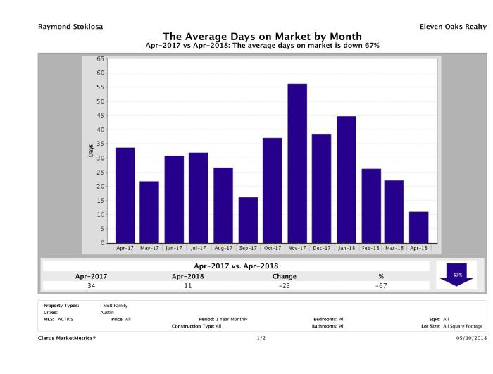 Austin average days on market multi family properties April 2018