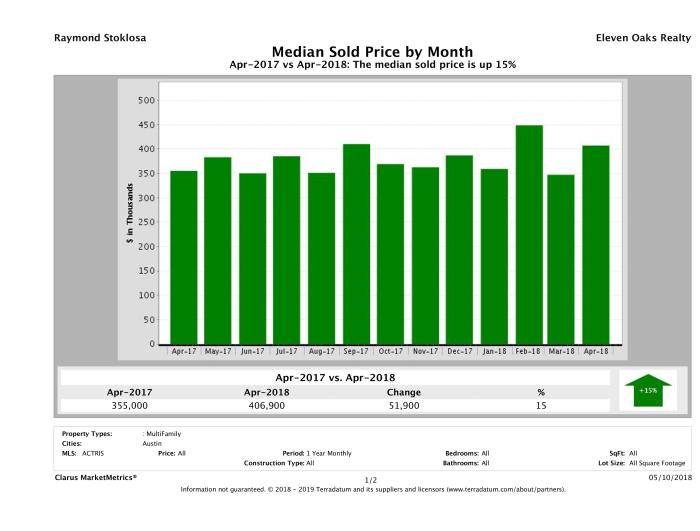 Austin median multi family property price April 2018