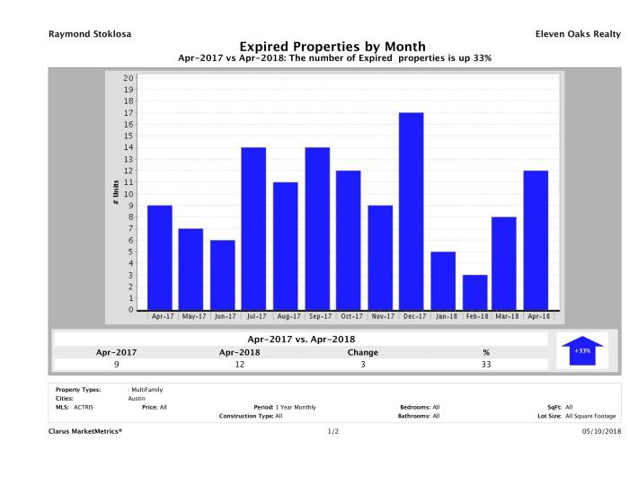Austin number of multi family properties expired April 2018