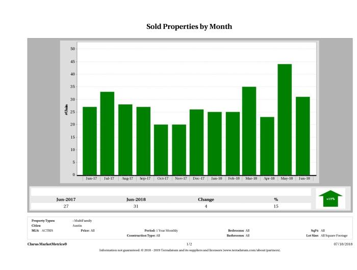 Austin number of multi family properties sold June 2018