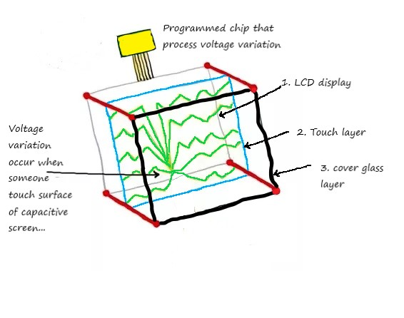 capacitive touch screen working