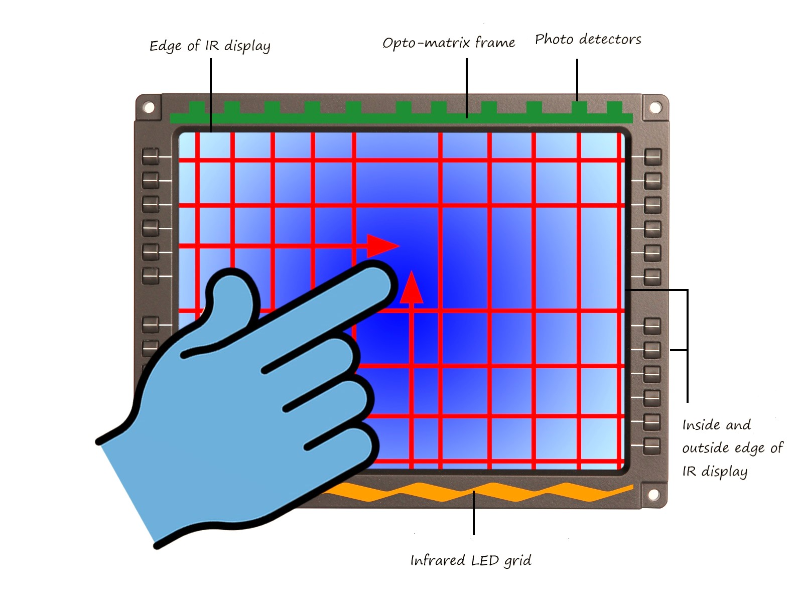 working of infrared touchscreen