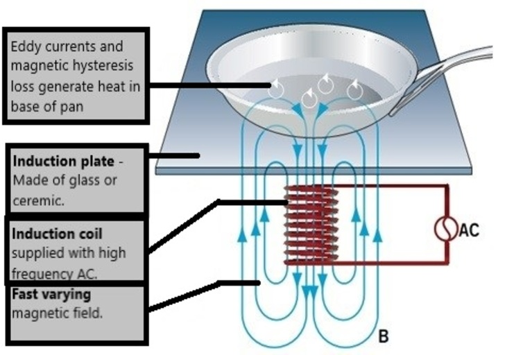 Electromagnetic induction in Induction stove