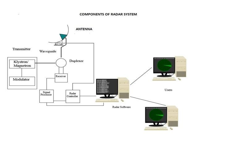 Units in RADAR system