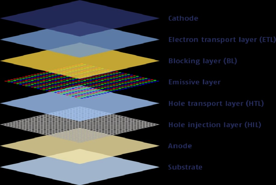 Layers inside an OLED screen