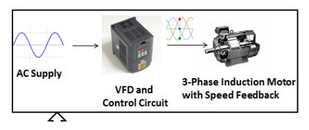 3 Phase induction motor control using variable frequency drive(VFD