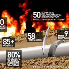 Más de 6.5 millones de litros de gasolina se fugaron en Tlahuelilpan; PEMEX tardó 4 horas en cerrar el poliducto
