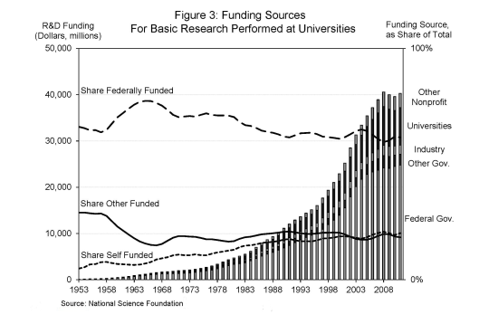 figure-3-basic-research-funding-trends