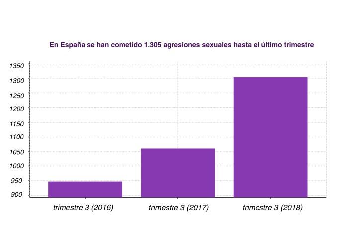 En España se comete un delito cada 15 segundos