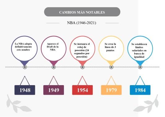 Algunos de los cambios más notables a lo largo de la historia.