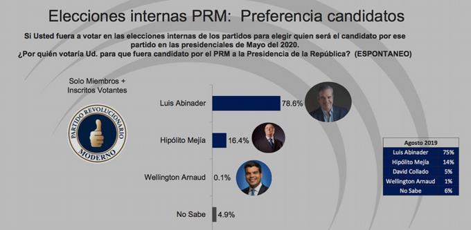 Leonel, 69.3% y Gonzalo, 29.4% en primarias PLD del 6 de octubre