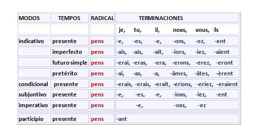 verbes-du-premier-groupe-1