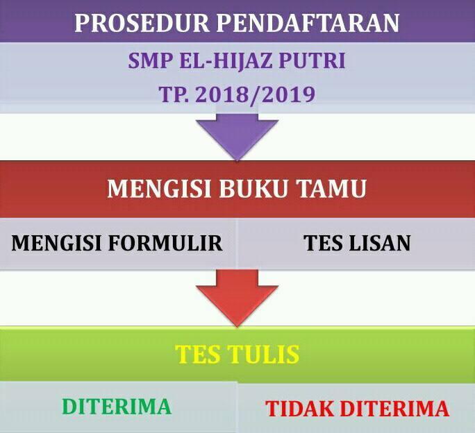 prosedur pendaftaran elhijaz