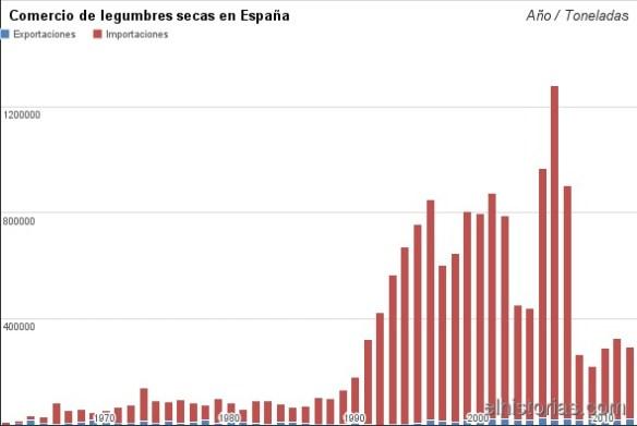 Comercio de legumbres secas en España