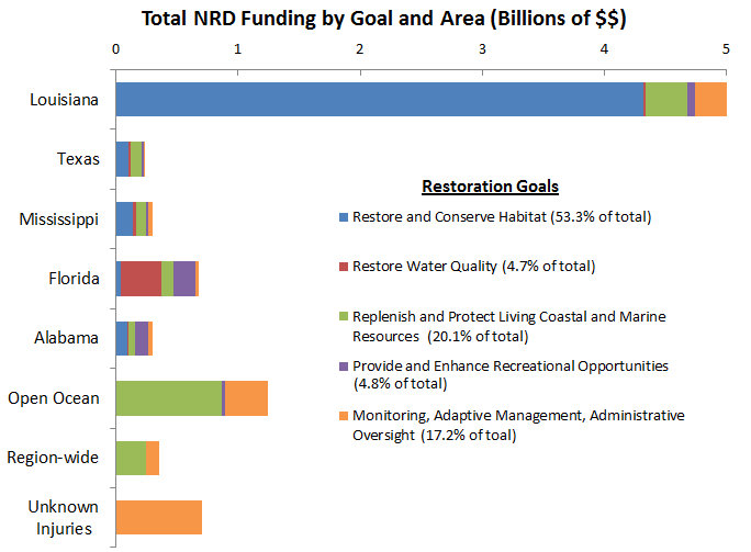 NRD Breakdown