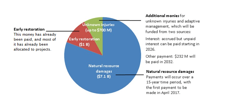 Types Of Natural Resource Damages