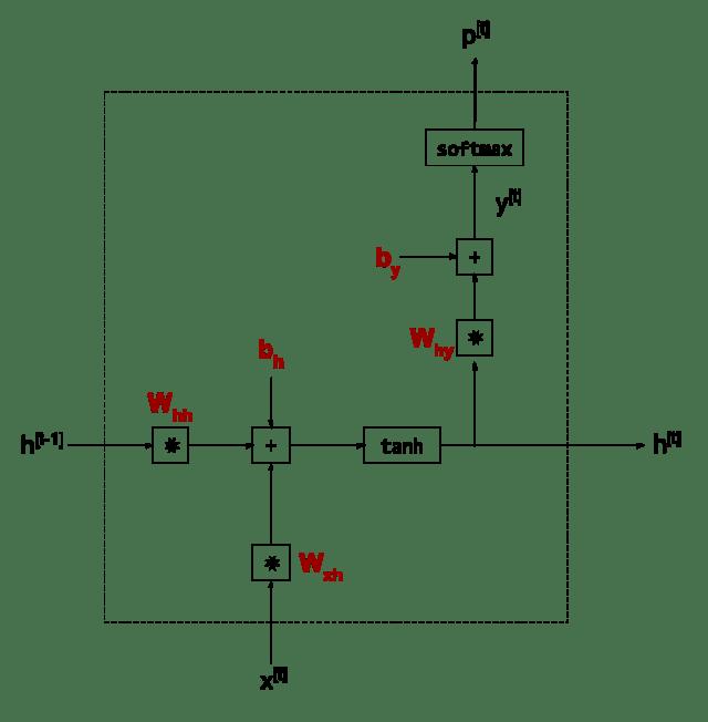 RNN cell for min-char-rnn