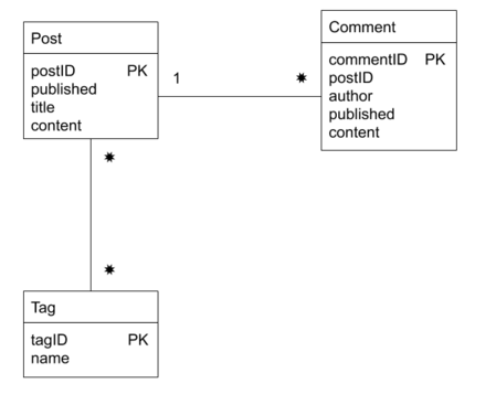 DB schema for the experiment - showing Post, Tag, Comment tables