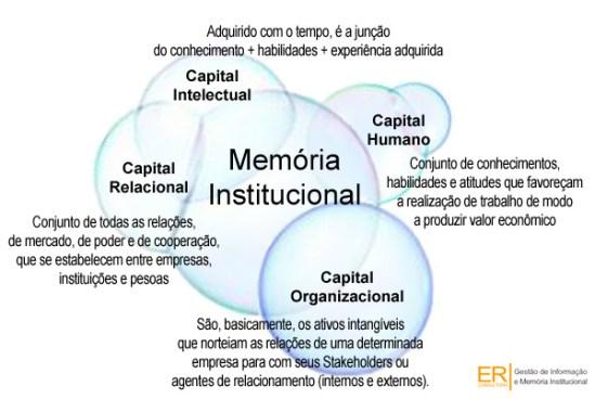 Metodologia ER para Memória Institucional , Capital Intelectual e Gestão do Conhecimento.