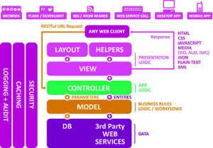 diagrama da arquitetura MVC