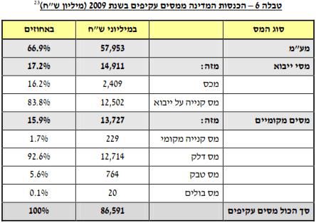 הכנסות המדינה ממסים עקיפים בשנת 2009