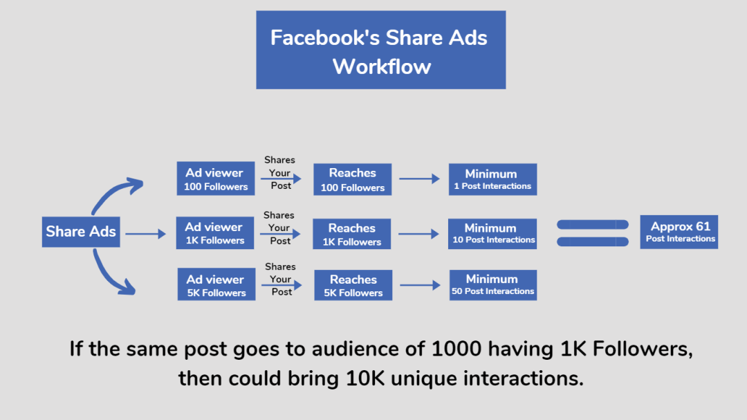 Facebook's Share Ads Workflow for marketing