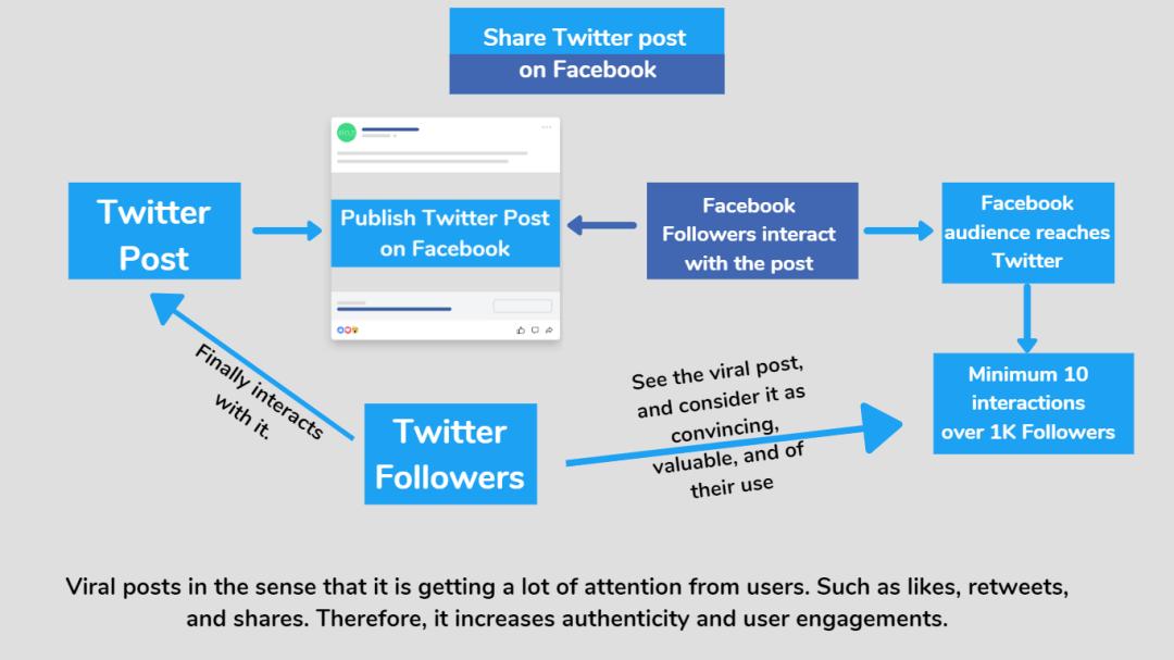 Share Twitter Post on Facebook for better digital marketing