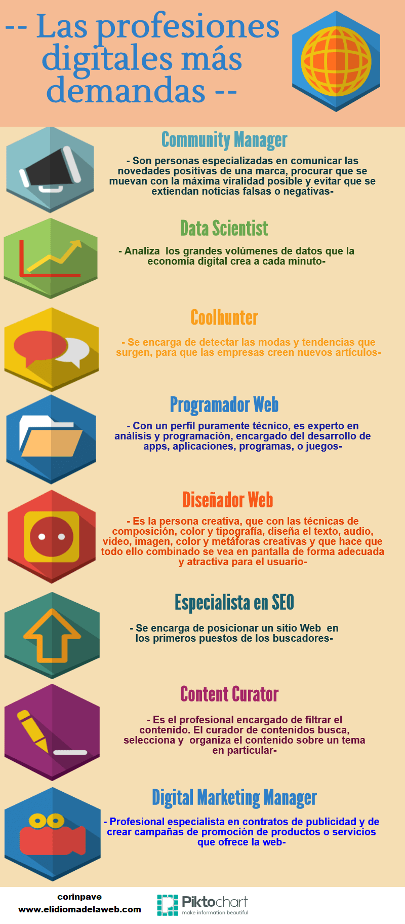 profesiones digitales más digitales