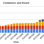 OpenSocial pode alcançar 500 milhões de usuários até o final de setembro