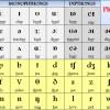 Phát âm tiếng Anh: 44 âm tiếng Anh cho người mới bắt đầu