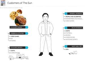 Lecteur du Sun en Angleterre