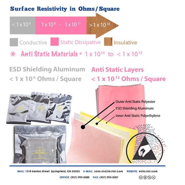Static Shielding vs. Anti Static Bags