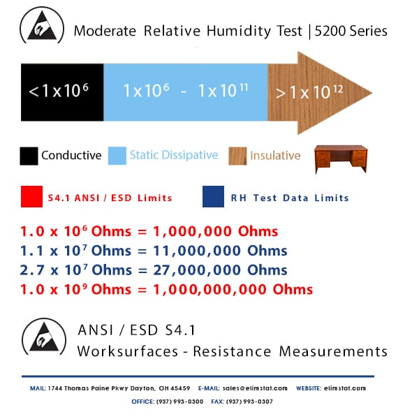 ESD Resistance Chart for Moderate Relative Humidity Test of 5200 Series Thin ESD Mat