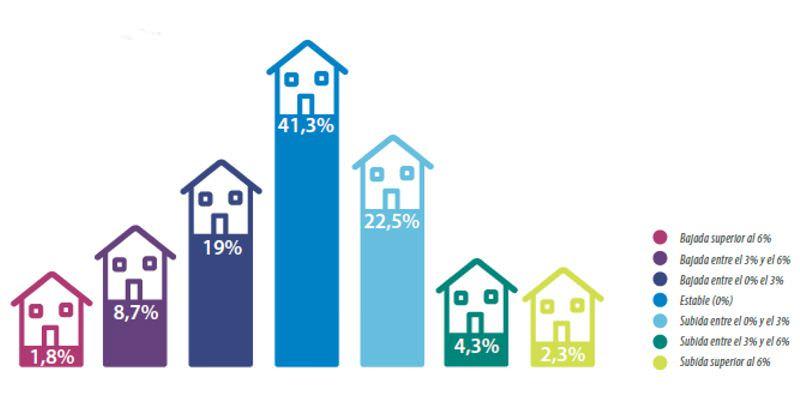 Evolución de precios de la vivienda, según Tinsa