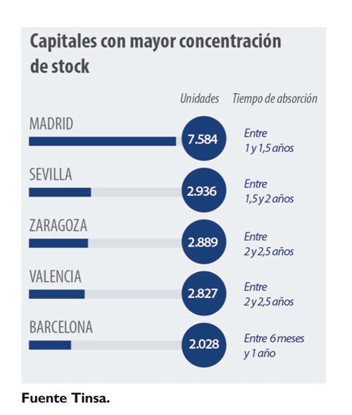 stock de viviendas en grandes capitales
