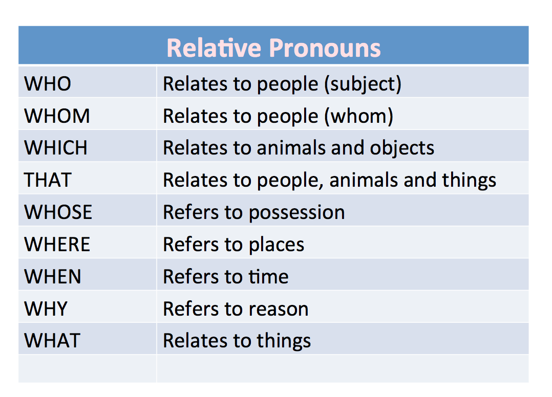 Advanced Relative Pronouns Moving Beyond Que