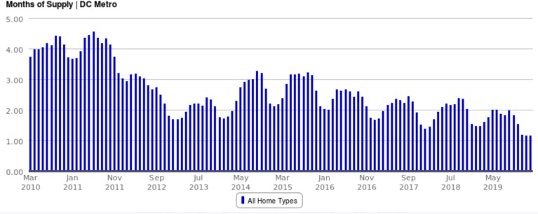 https://cpp1.getsmartcharts.com/chart/mls/1/getreport.php?rid=60&ftid=2&fid=1000&gty=120&ltid=2&lid=1034&gid=2&cc=0000dd&sid=0&mid=0&tt=2&mode=4