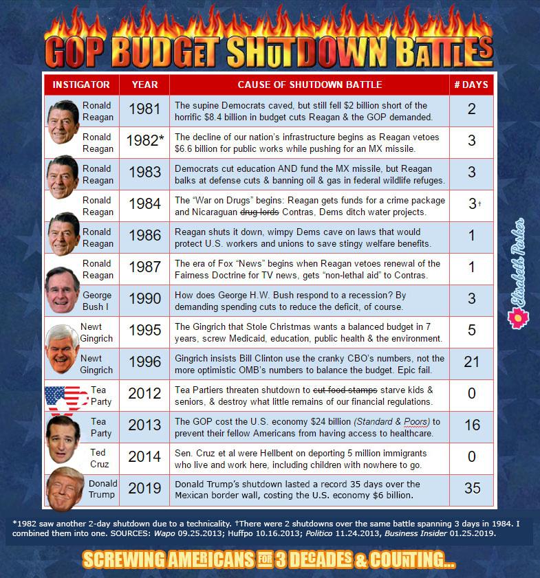 GOP Shutdown Battles Infographic - 2019.
