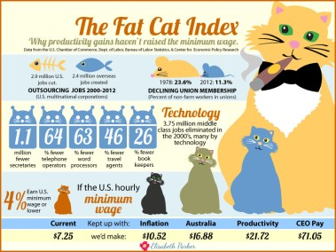 Infographic - Fat Cat Index on factors contributing to lower wages and higher CEO pay.