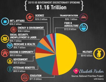 Pie chart with US government discretionary spending broken down by category.