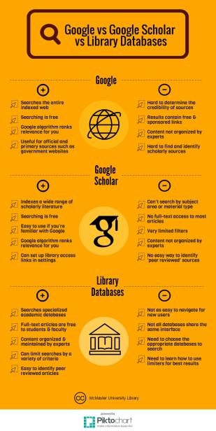 google-vs-google-scholar-vs-library-databases