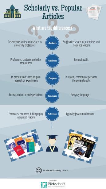 scholarly-vs-popular