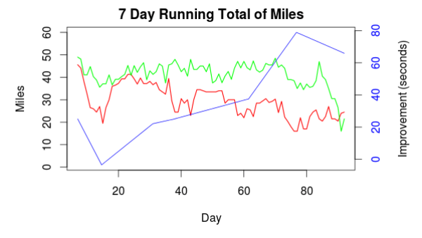 mileage-chart-rb