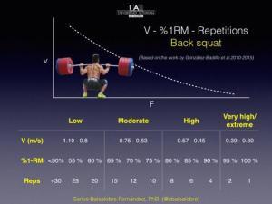 velocity-based