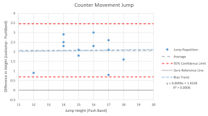 Results of Countermovement Jump Tests. Click to Enlarge.