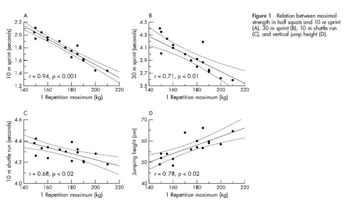 Correlation: Strength vs. Speed