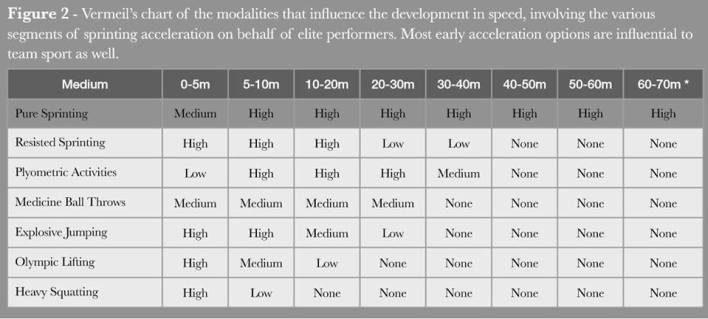 Al Vermeil Speed Chart