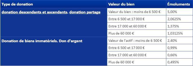 Frais notaire donation