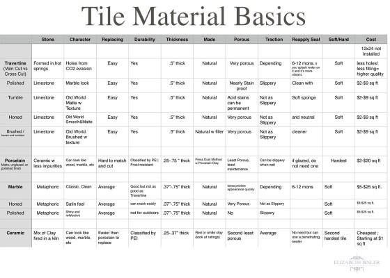 tile basics chart