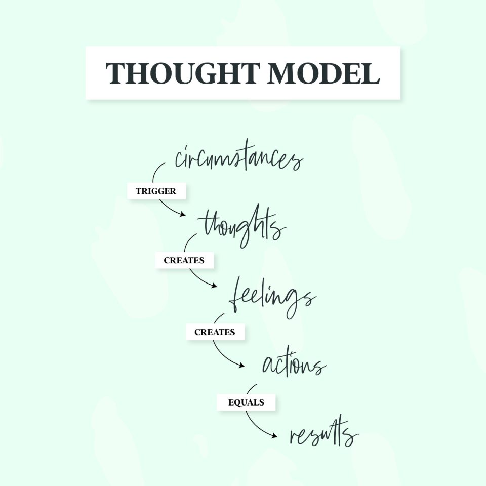 The thought model says that circumstances trigger thoughts that create feelings that create actions that equal results.